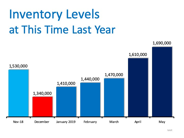Home inventory trends for winter sellers based on data from the National Association of Realtors.