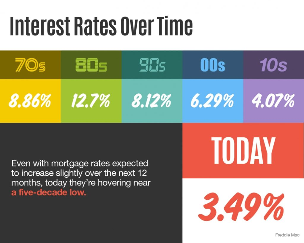 infographic of interest rates over time