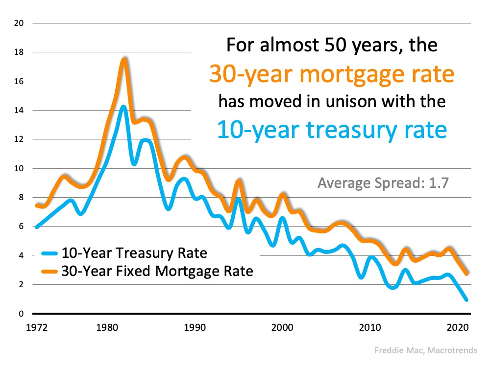 Mortgage rates correlating with treasury rates over 50 years