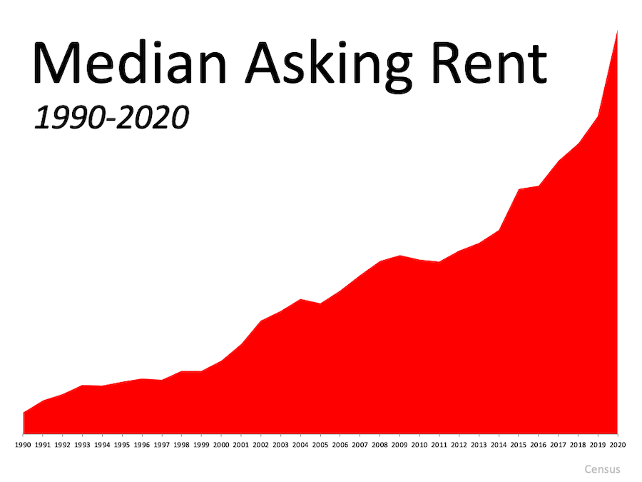 graph showing the median asking rent from 1990 to 2020