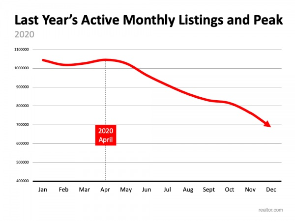 Homes for sale decreasing over time