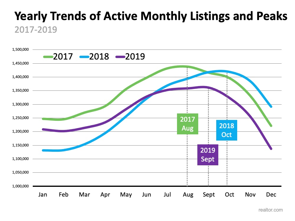 Yearly trends of active monthly homes for sale