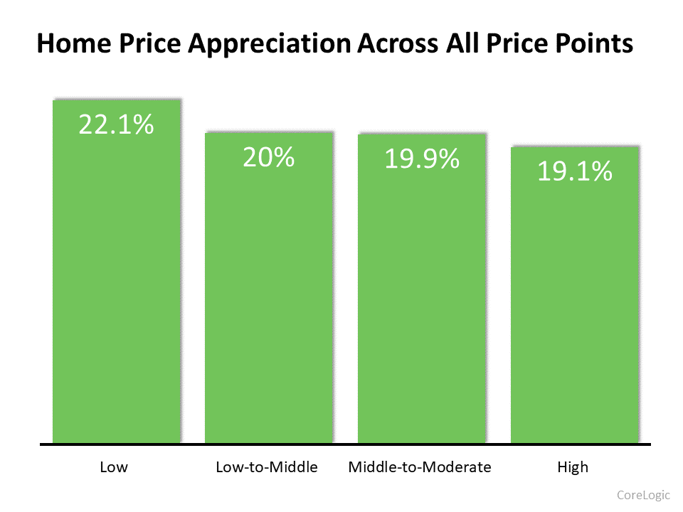 home price appreciation across all price points