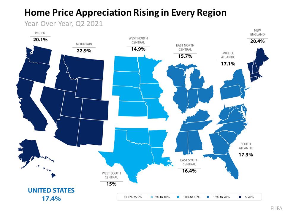 home price appreciation rising in every region