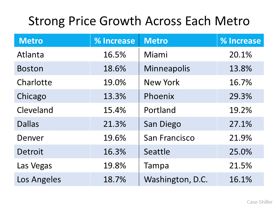 price growth across metro areas chart