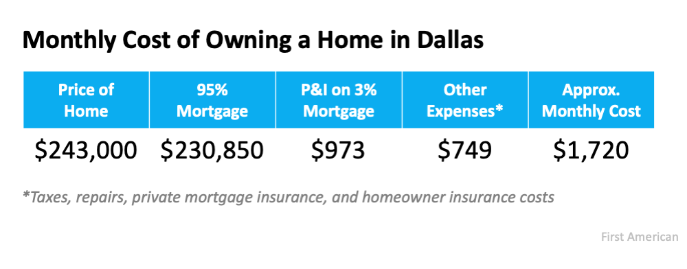 monthly cost of owning a Dallas home chart