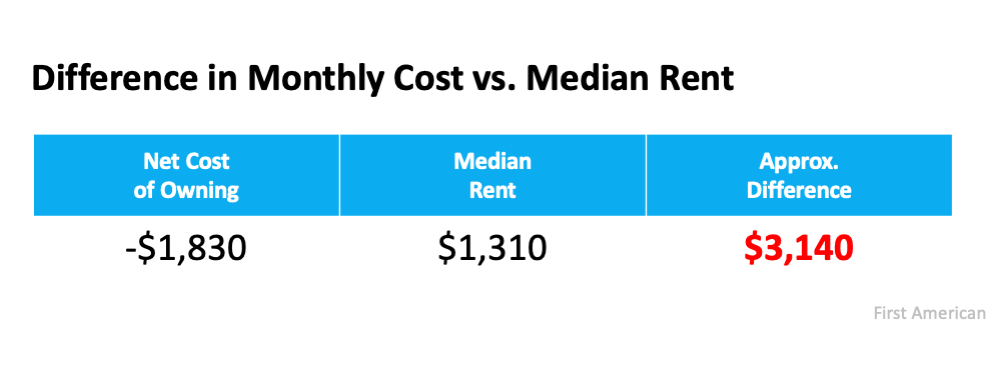 chart comparing mortgage to rent