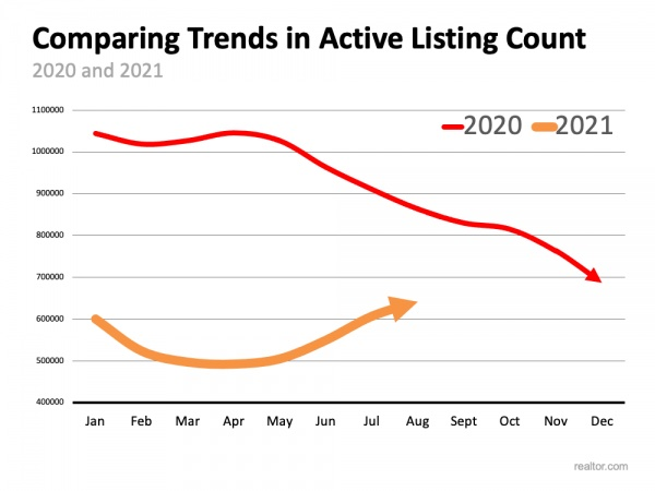 Active listing count increasing in 2021