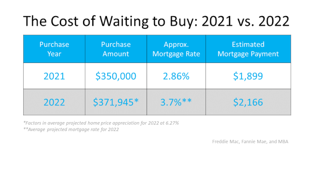 the cost of waiting to buy chart